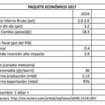 Paquete económico 2017, induce a Pemex a acelerar la privatización