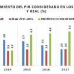 Paquete económico confirma situación difícil para 2017