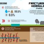 No al Fracking en México